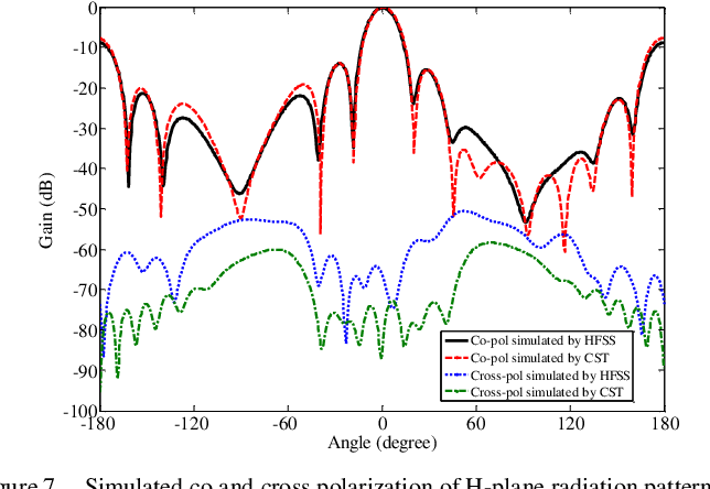 Figure 7 from Cross-polarization and size reduction of slotted