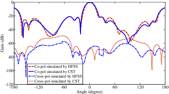 Figure 11 from Cross-polarization and size reduction of slotted