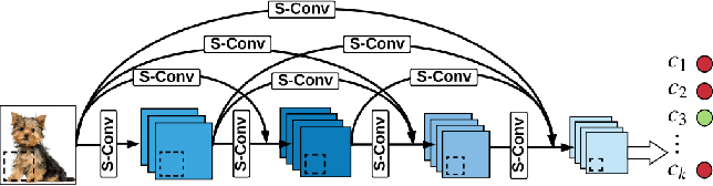 Figure 1 for SWNet: Small-World Neural Networks and Rapid Convergence