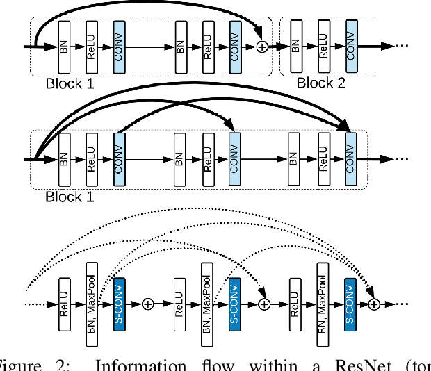 Figure 3 for SWNet: Small-World Neural Networks and Rapid Convergence