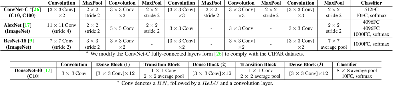 Figure 2 for SWNet: Small-World Neural Networks and Rapid Convergence