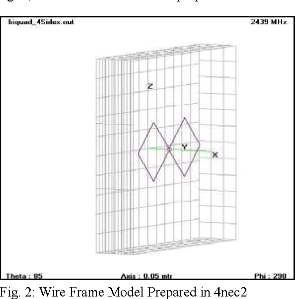 Figure 2 from A Novel BiQuad Antenna for 2 4GHz Wireless Link