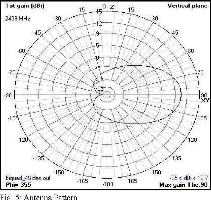 PDF] A Novel BiQuad Antenna for 2 4GHz Wireless Link Application : A