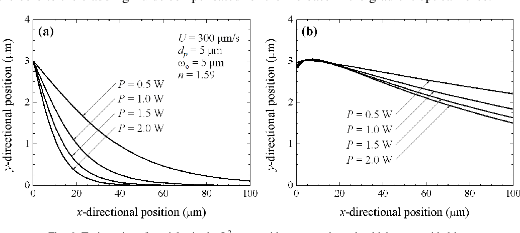 Figure 6 from Optofluidic particle manipulation in a liquid-core