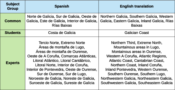 Figure 2 for Meteorologists and Students: A resource for language grounding of geographical descriptors