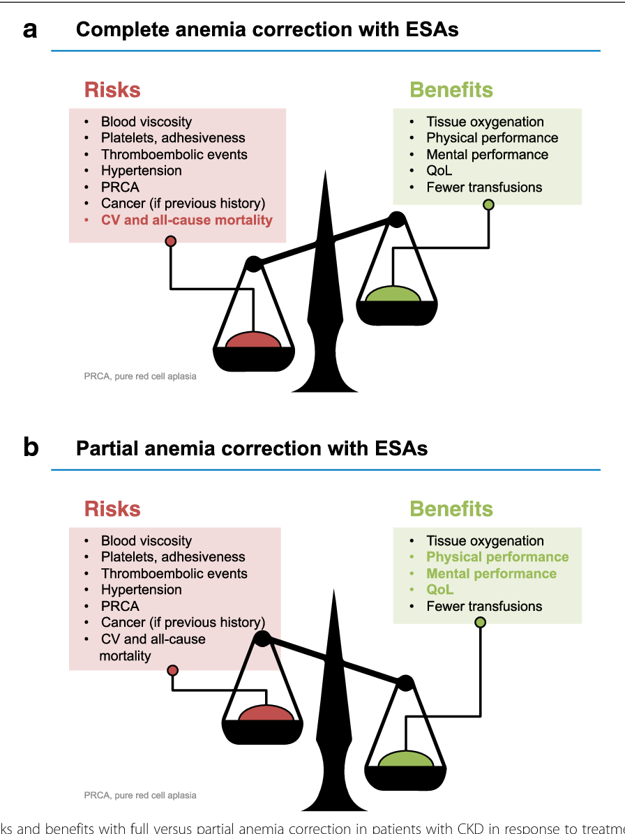 Figure 3 from Lessons from clinical trials with