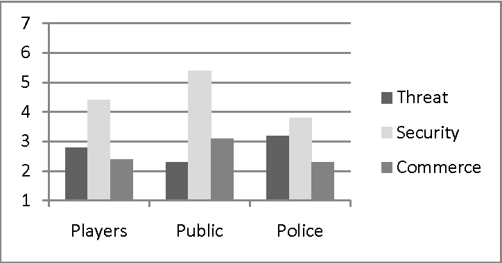 Fig. 3. Ratings of attitudes about surveillance by players, general public and police officers.
