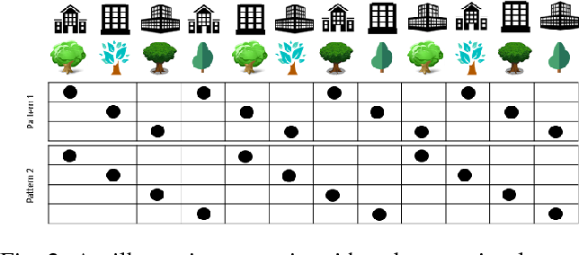 Figure 2 for Rhythmic Representations: Learning Periodic Patterns for Scalable Place Recognition at a Sub-Linear Storage Cost