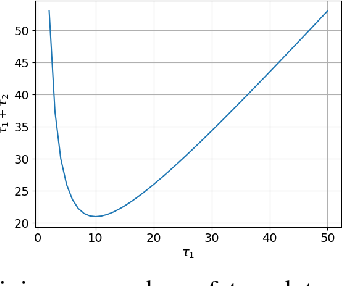 Figure 3 for Rhythmic Representations: Learning Periodic Patterns for Scalable Place Recognition at a Sub-Linear Storage Cost