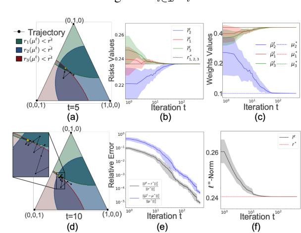 Figure 3 for Minimax Pareto Fairness: A Multi Objective Perspective
