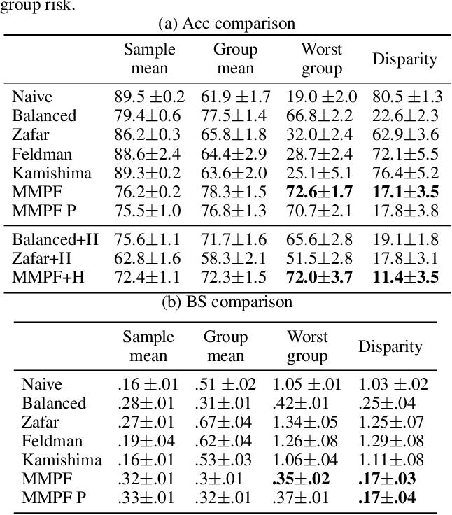Figure 2 for Minimax Pareto Fairness: A Multi Objective Perspective