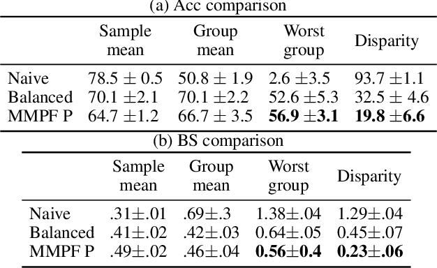 Figure 4 for Minimax Pareto Fairness: A Multi Objective Perspective