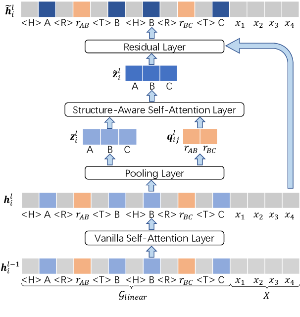 Figure 3 for JointGT: Graph-Text Joint Representation Learning for Text Generation from Knowledge Graphs