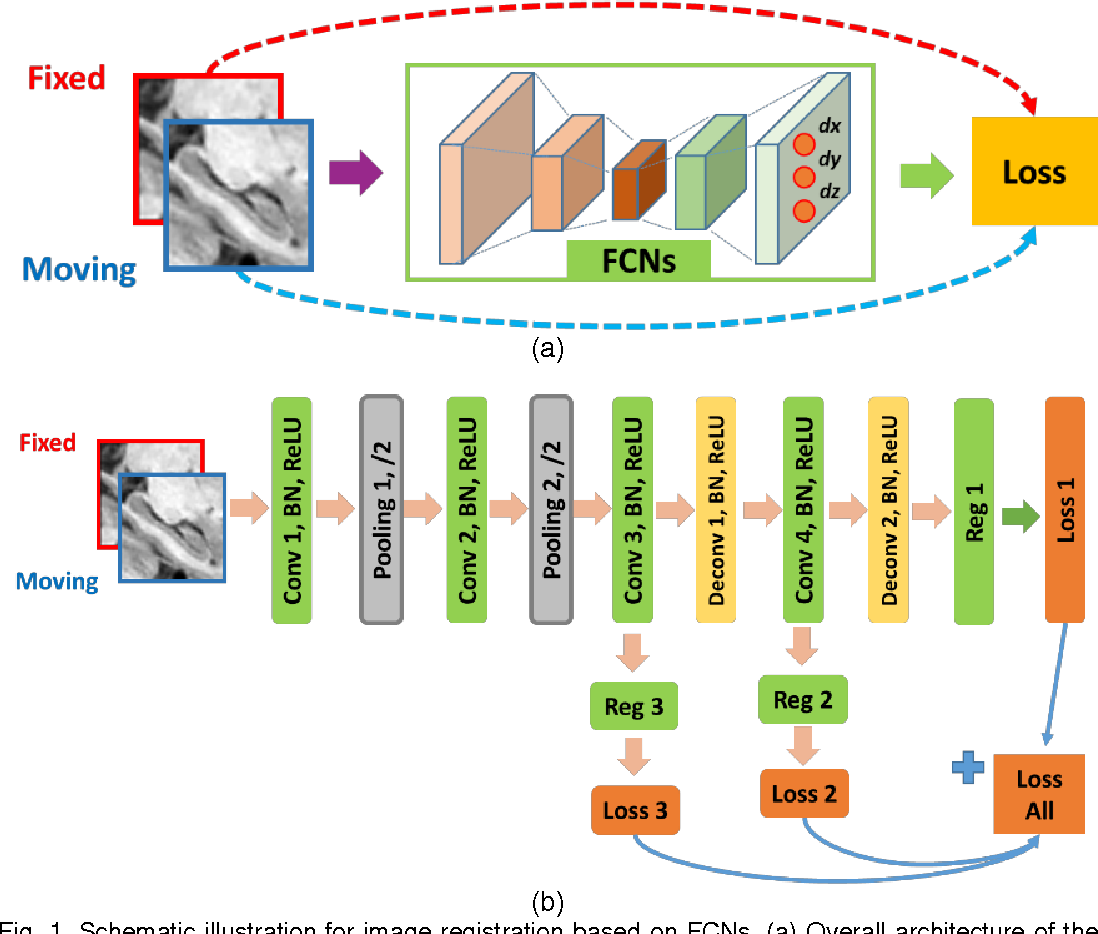 Figure 1 from Non-rigid image registration using fully convolutional