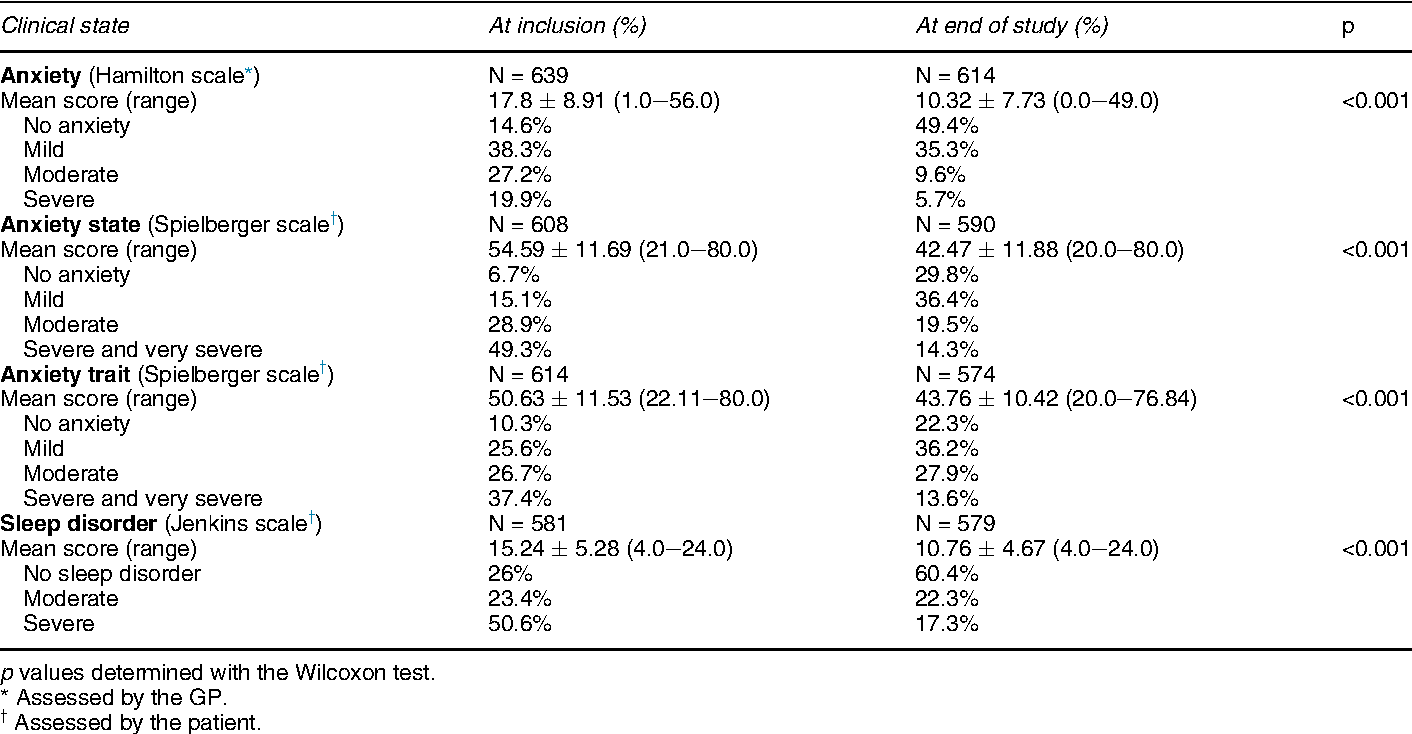 Table 2 from Open-label observational study of the homeopathic