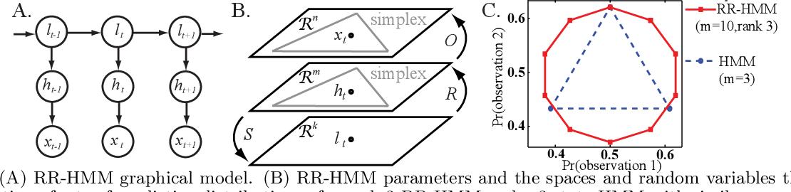 Figure 1 for Reduced-Rank Hidden Markov Models