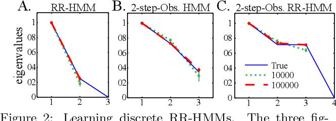 Figure 2 for Reduced-Rank Hidden Markov Models
