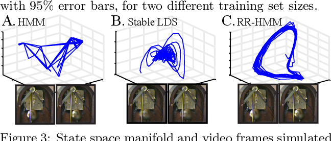 Figure 3 for Reduced-Rank Hidden Markov Models