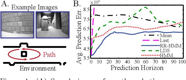 Figure 4 for Reduced-Rank Hidden Markov Models