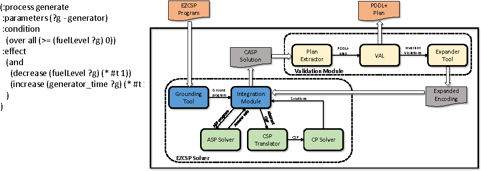 Figure 1 for PDDL+ Planning via Constraint Answer Set Programming