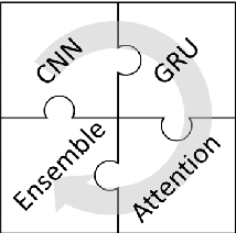 Figure 1 for Resilient Combination of Complementary CNN and RNN Features for Text Classification through Attention and Ensembling