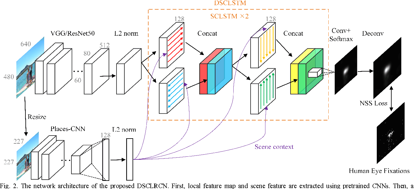 Figure 2 for A Deep Spatial Contextual Long-term Recurrent Convolutional Network for Saliency Detection