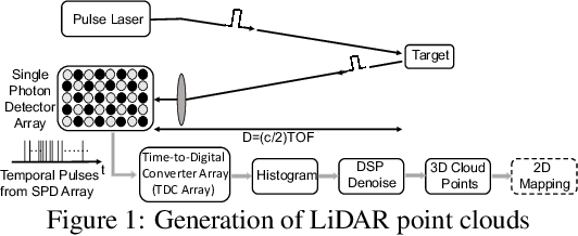 Figure 1 for Temporal Pulses Driven Spiking Neural Network for Fast Object Recognition in Autonomous Driving