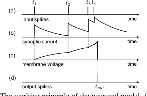 Figure 3 for Temporal Pulses Driven Spiking Neural Network for Fast Object Recognition in Autonomous Driving