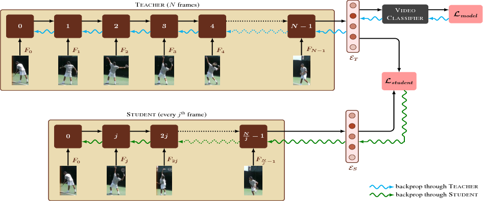 Figure 1 for I Have Seen Enough: A Teacher Student Network for Video Classification Using Fewer Frames