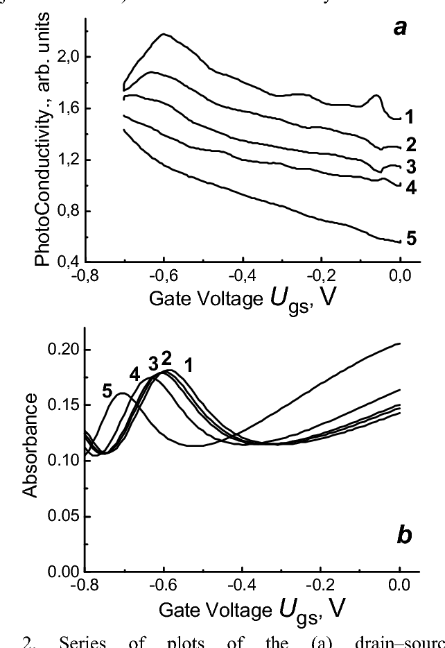 Resonance Detection Of Terahertz Radiation In Nanometer Field Effect