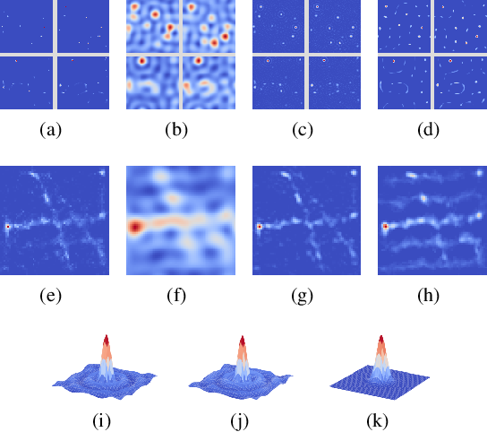 Figure 3 for Global Geometry of Multichannel Sparse Blind Deconvolution on the Sphere