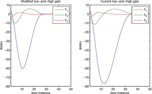 internal and external stabilization of linear systems with constraints saberi ali stoorvogel anton a sannuti peddapullaiah