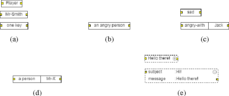 Fig. 8: Noun and adjective phrases