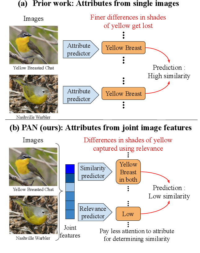 Figure 1 for Effectively Leveraging Attributes for Visual Similarity