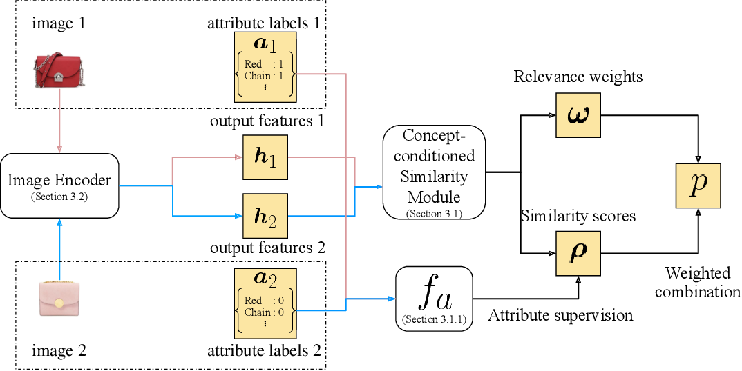 Figure 3 for Effectively Leveraging Attributes for Visual Similarity