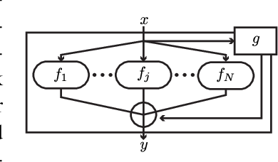Figure 1 for Nested Mixture of Experts: Cooperative and Competitive Learning of Hybrid Dynamical System