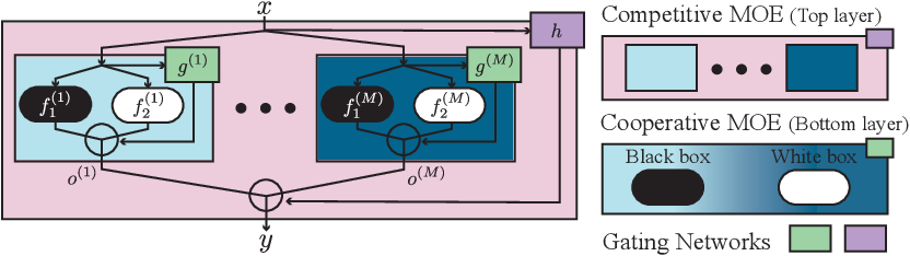 Figure 2 for Nested Mixture of Experts: Cooperative and Competitive Learning of Hybrid Dynamical System