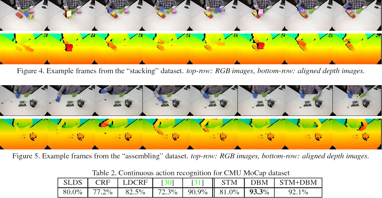 Figure 4 for Substructure and Boundary Modeling for Continuous Action Recognition