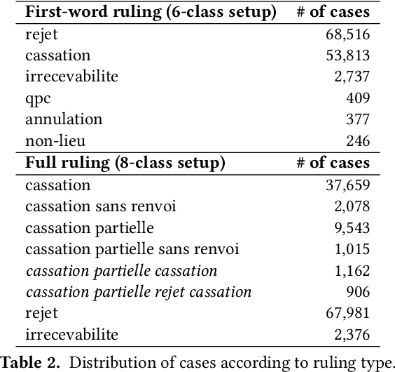 Figure 3 for Exploring the Use of Text Classification in the Legal Domain