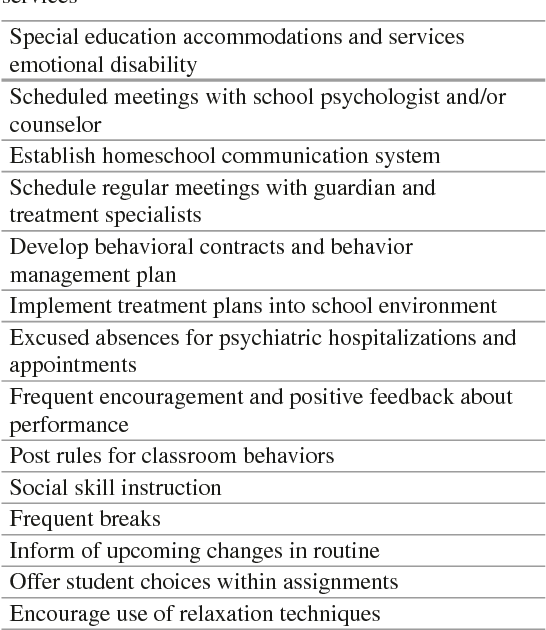 Table 10 3 from The Massachusetts General Hospital Guide to Learning