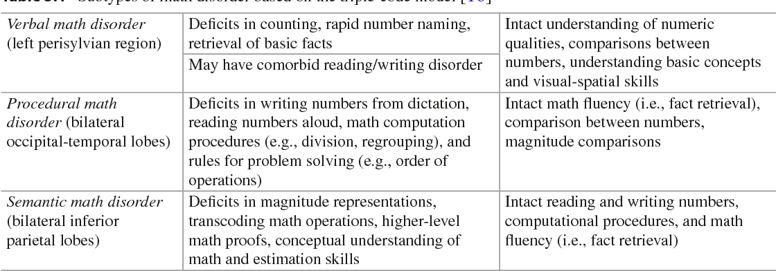Table 3 1 from The Massachusetts General Hospital Guide to