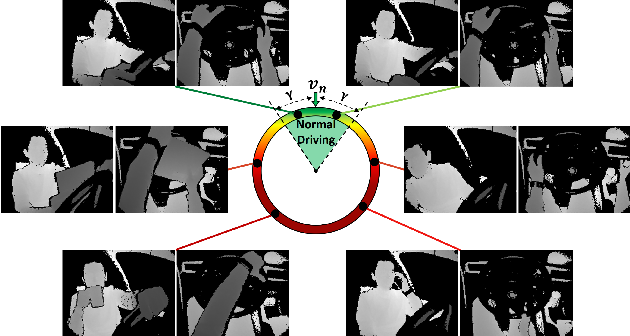 Figure 1 for Driver Anomaly Detection: A Dataset and Contrastive Learning Approach