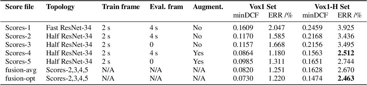 Figure 4 for ShaneRun System Description to VoxCeleb Speaker Recognition Challenge 2020
