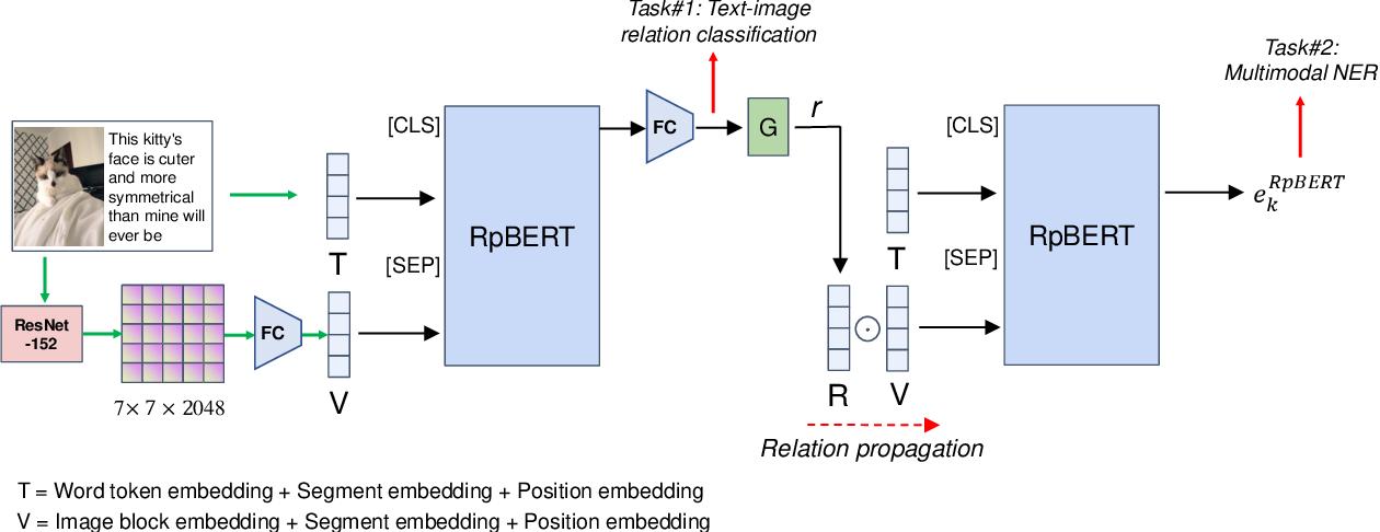 Figure 3 for RpBERT: A Text-image Relation Propagation-based BERT Model for Multimodal NER