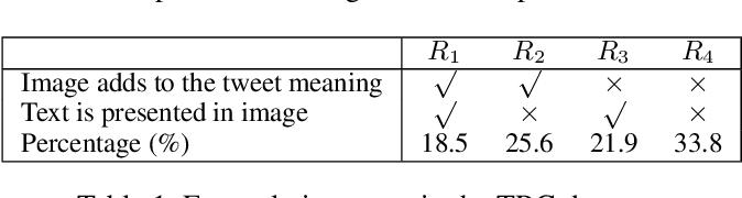 Figure 2 for RpBERT: A Text-image Relation Propagation-based BERT Model for Multimodal NER