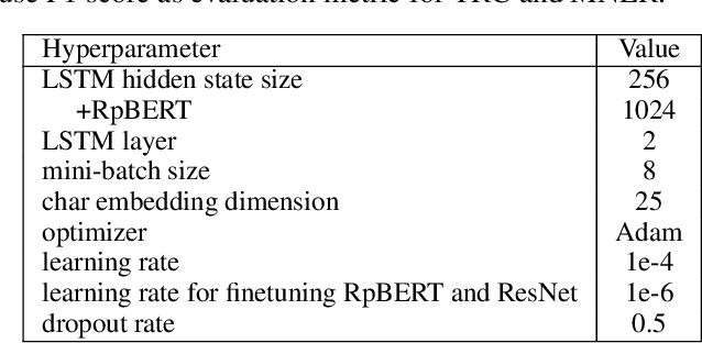 Figure 4 for RpBERT: A Text-image Relation Propagation-based BERT Model for Multimodal NER