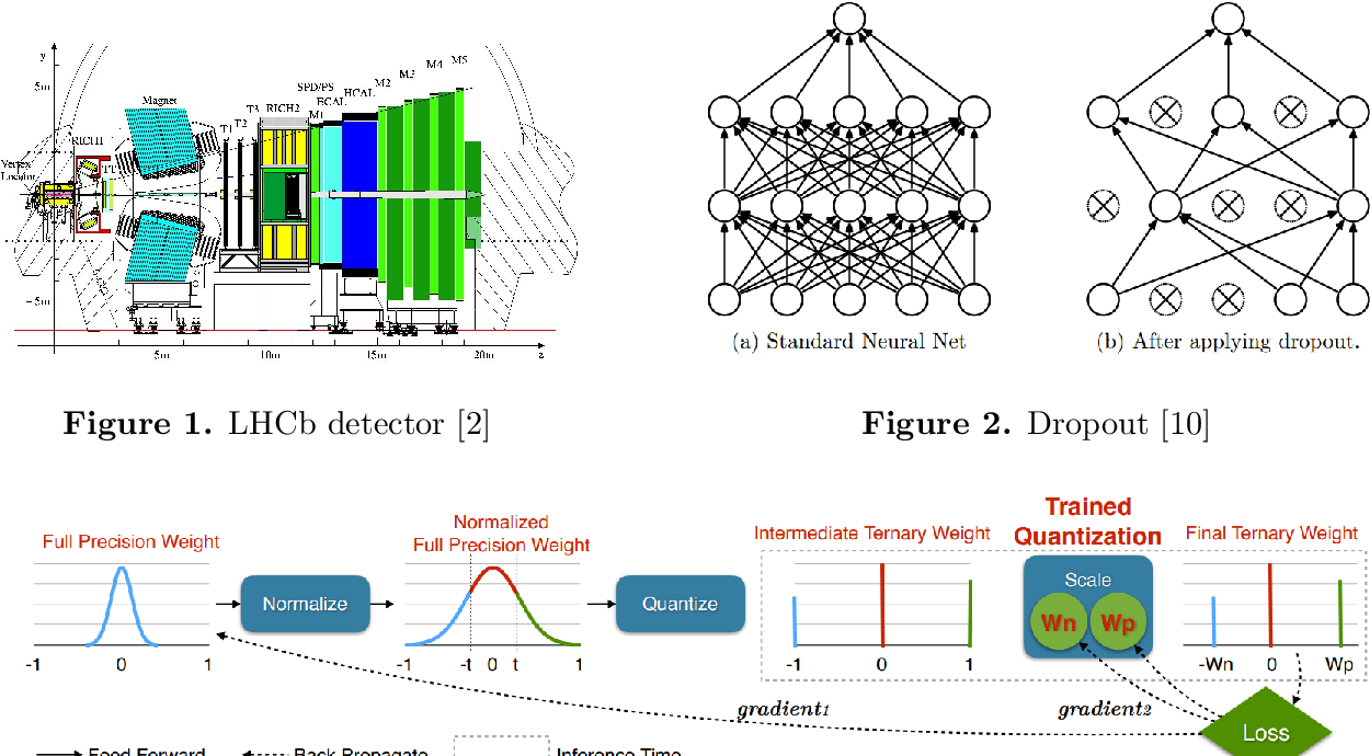 Figure 1 for Variational Dropout Sparsification for Particle Identification speed-up