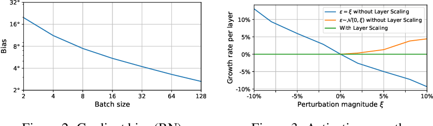 Figure 3 for Online Normalization for Training Neural Networks