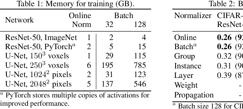 Figure 2 for Online Normalization for Training Neural Networks