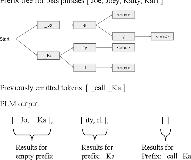 Figure 3 for Deep Shallow Fusion for RNN-T Personalization
